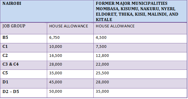 TSC house allowances for Nairobi and other major towns