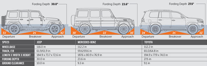2016 Jeep Wrangler Unlimited Rubicon Vs Mercedes Benz G550