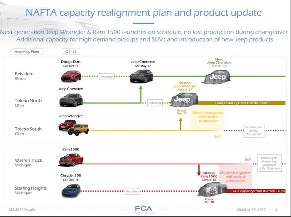 FCA and Jeep Product Chart