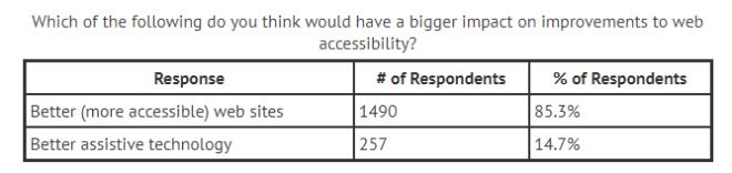 Tabelle, die beschreibt, dass 85% der Screenreader-User nach besseren (zugänglicheren) Websites verlangen