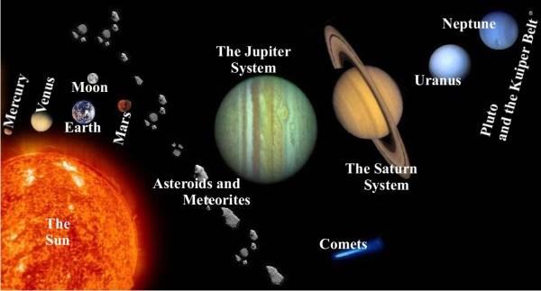 Solar System Mr Medina