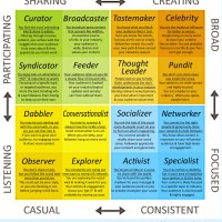 Klout Influence matrix with notes