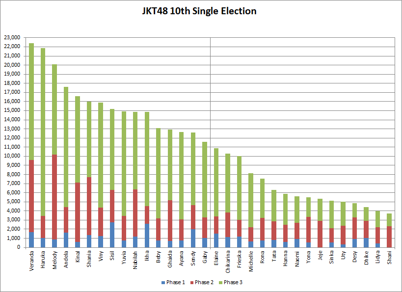 10th-single-election-phase-3