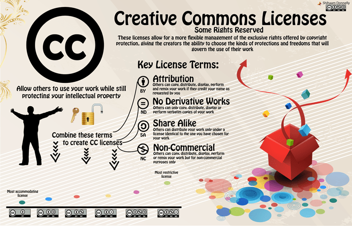 cc Creative-Commons-Infographic liten