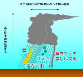 積乱雲の構造