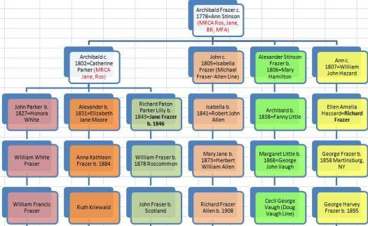 Archibald Stinson Chart