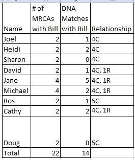 Bill's Matches
