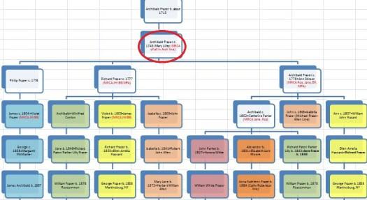Archibald Frazer Line Chart Common Ancestor