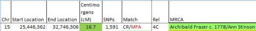 MFA CR Match