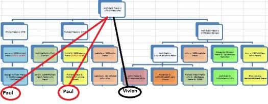 Paul Vivien Chart