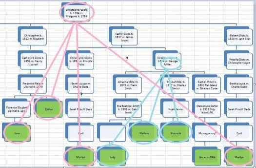 TG12 Chart