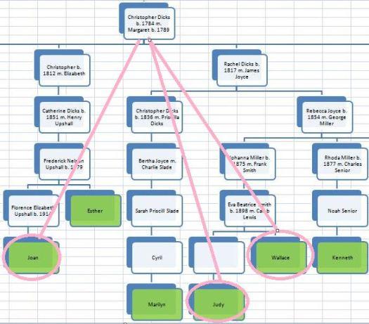 TG4 Chart