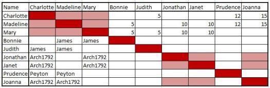 James Line TG Summary