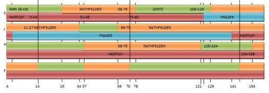 chr7visphase