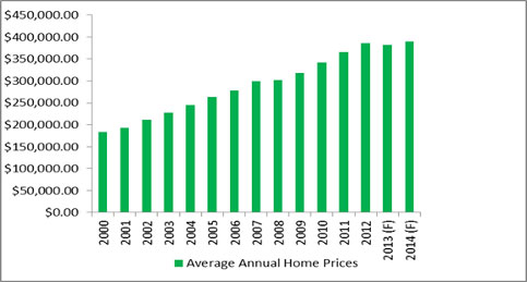 Home Sale Prices in Ontario