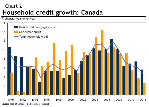 Household credit in Canada