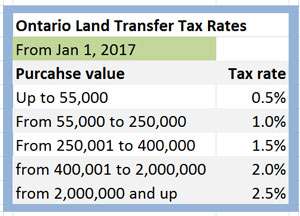 Ontario new Land Transfer Tax Rate