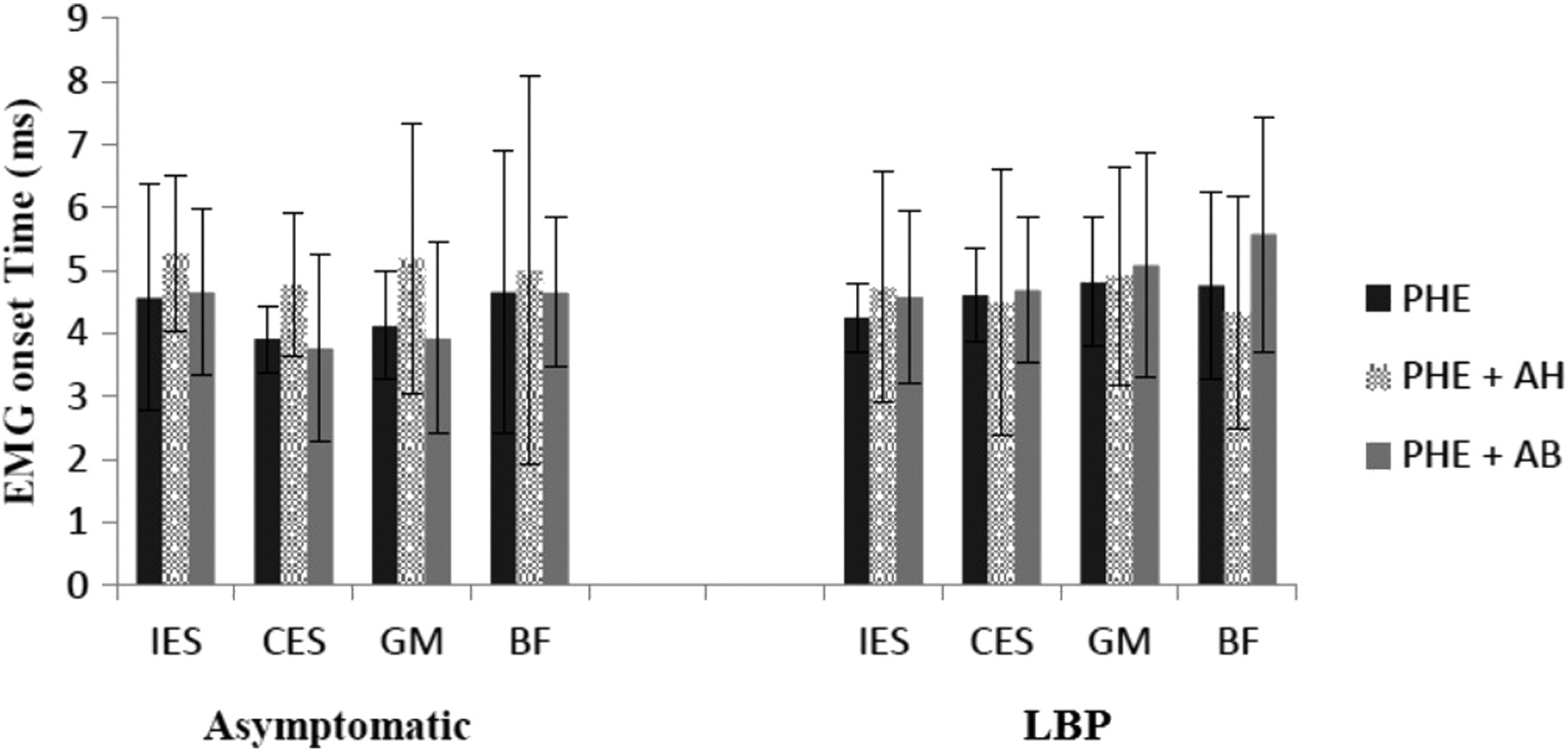Effect Of The Abdominal Hollowing And Bracing Maneuvers On Activity Pattern Of The Lumbopelvic