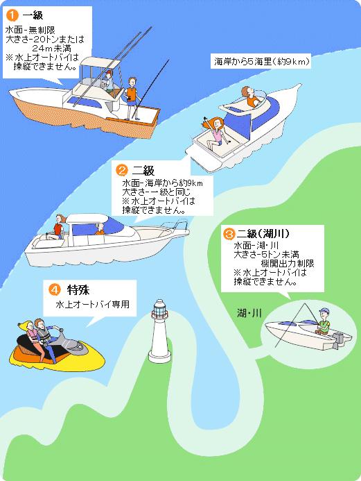 小型船舶免許