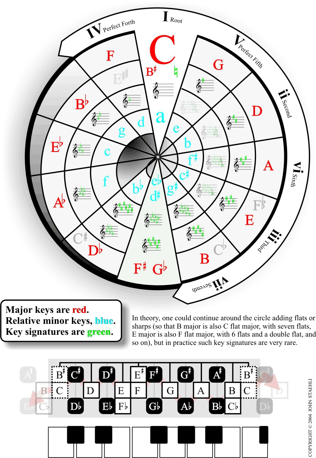 It's just an image of Irresistible Printable Circle of Fifths Wheel