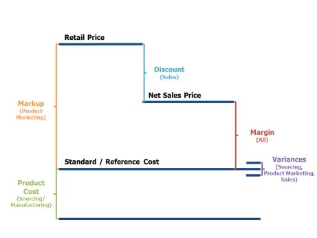 Margin Diagram