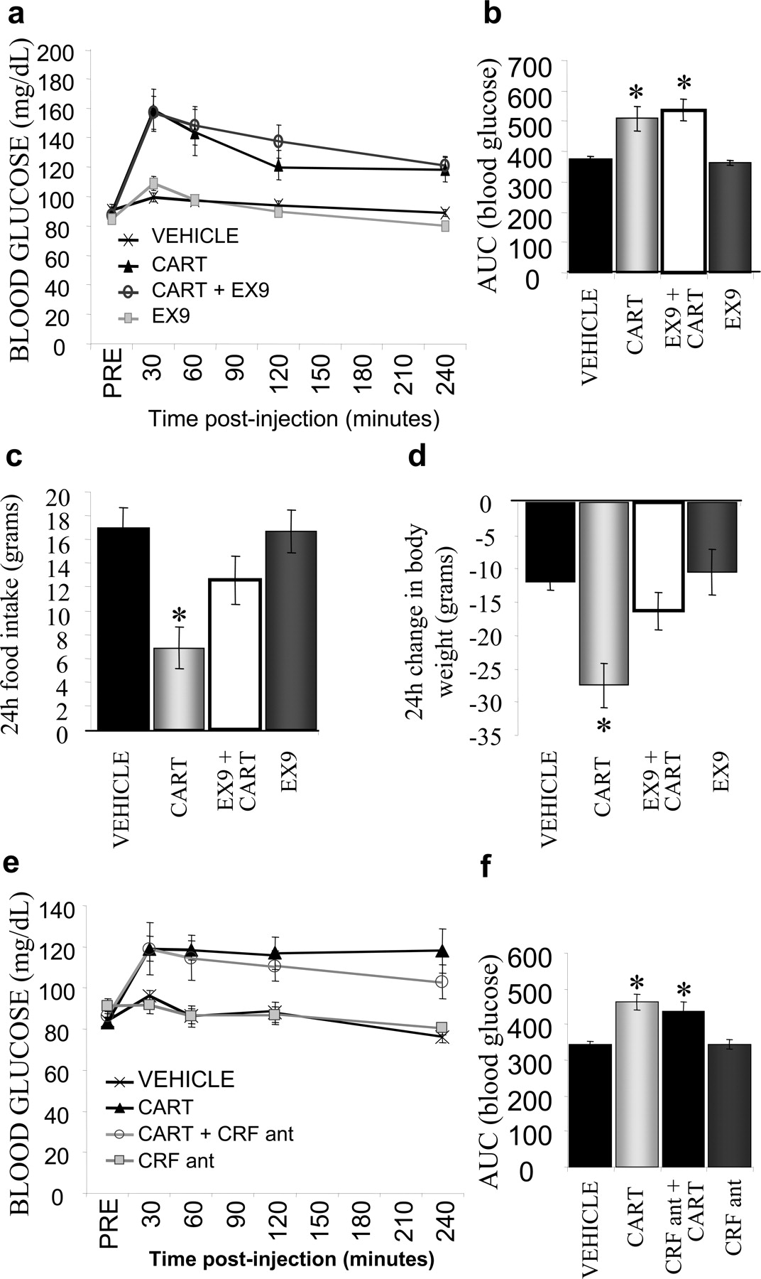 Hindbrain And Amphetamine Regulated Transcript Induces Hypothermia Mediated By Glp 1