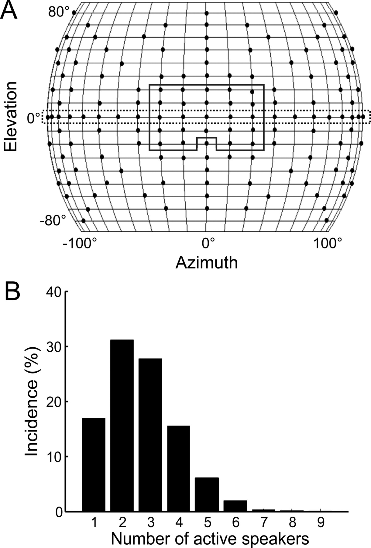 Population Wide Bias Of Surround Suppression In Auditory