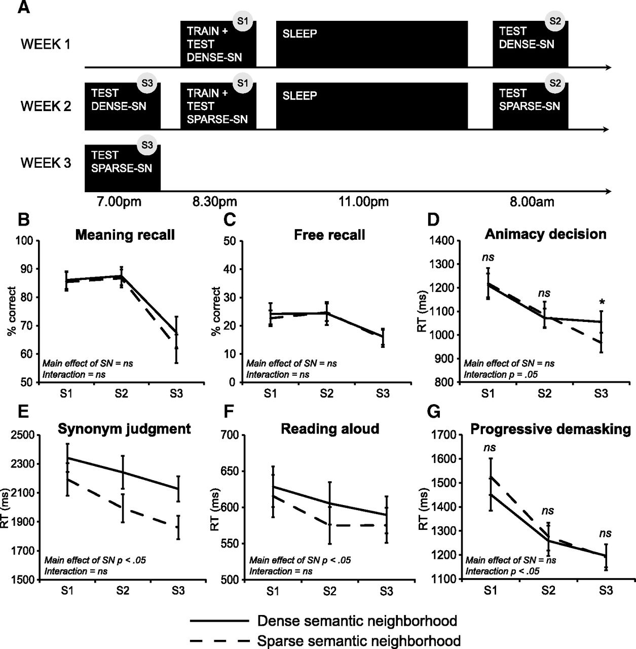 The Role Of Sleep Spindles And Slow Wave Activity In