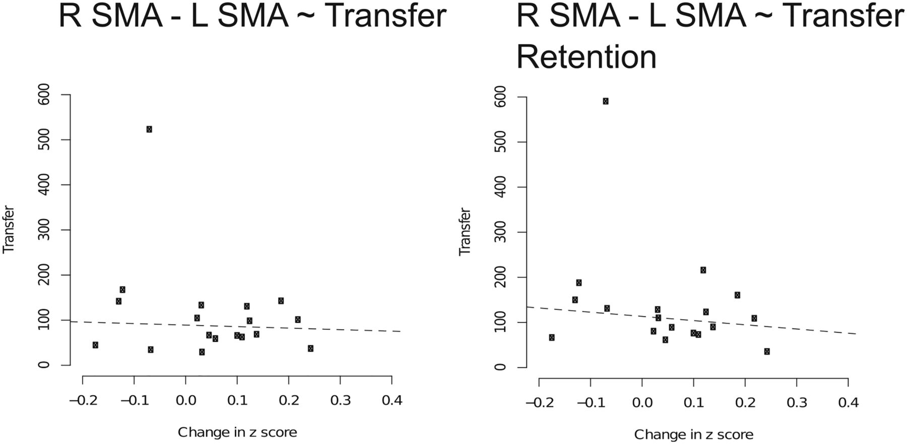 Structural And Functional Cortical Connectivity Mediating Cross Education Of Motor Function