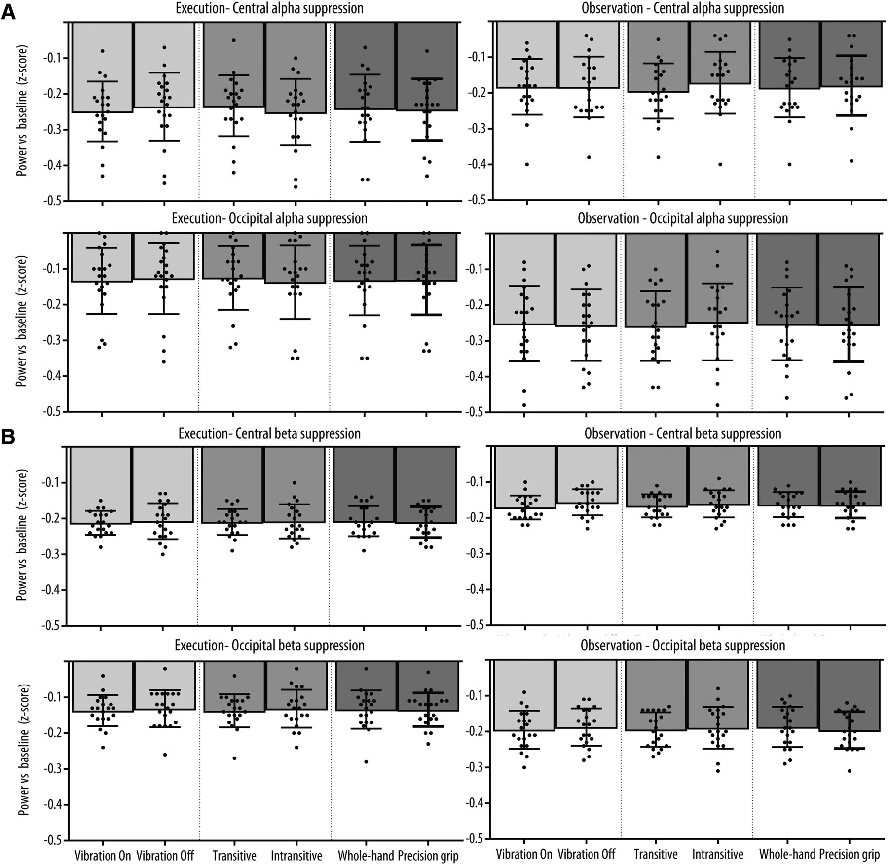 Crossmodal Classification Of Mu Rhythm Activity During Action Observation And Execution Suggests