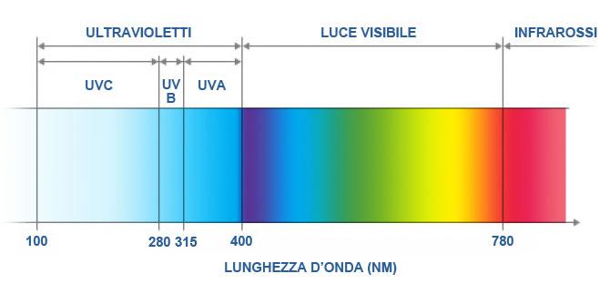 spettro luce uv