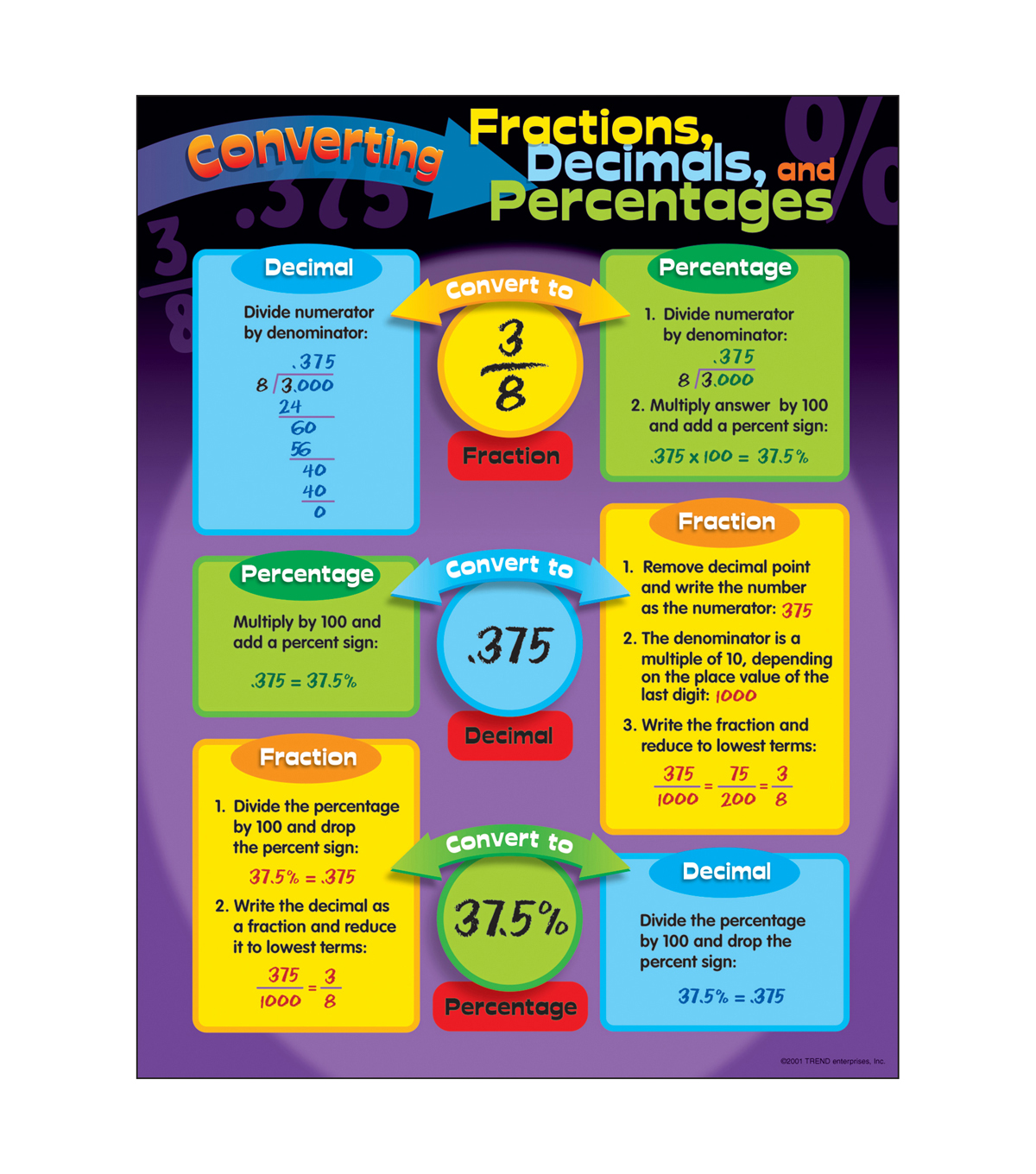 Converting Fractions Decimals And Percentages Learning