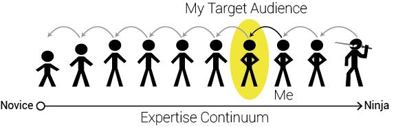 expertise-continuum