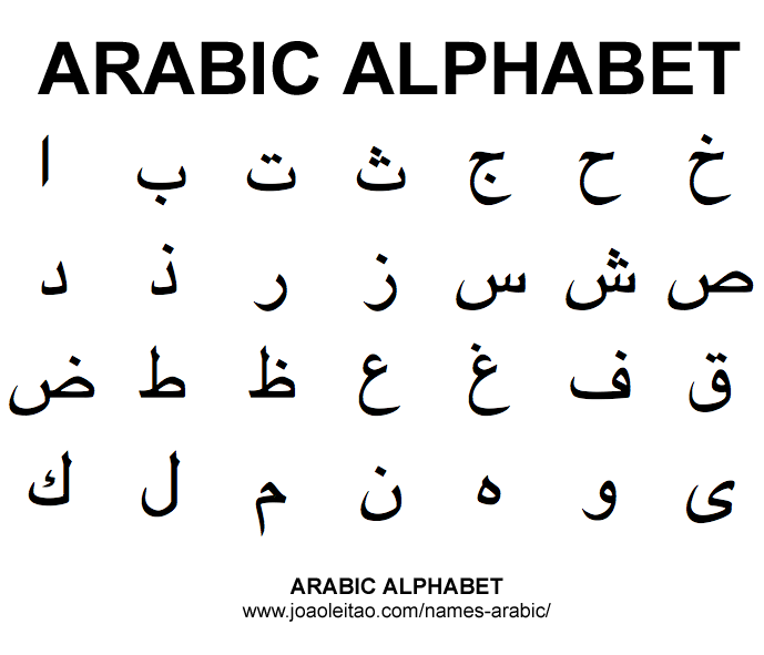 Arabic Alphabet Translation