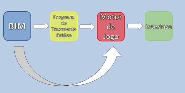 Esquema de construção de interface a partir de modelo BIM, da tese de Miguel Monteiro