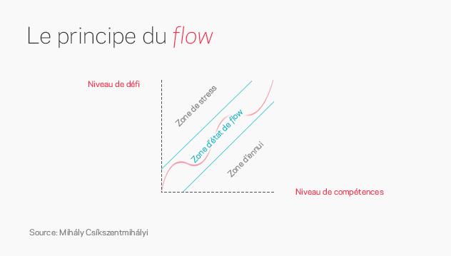 """Résultat de recherche d'images pour """"le principe de flow"""""""