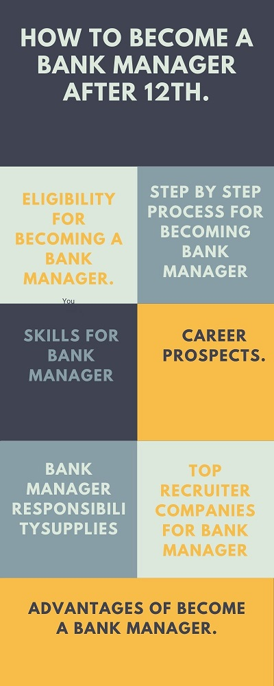 Text Words How to Become a Bank Manager After 12th in info graphic