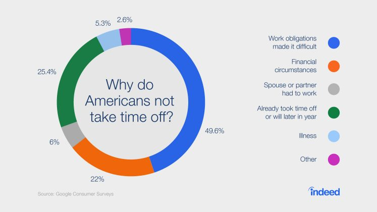 Why Americans Don't Take More Time Off: A Data-Driven Answer