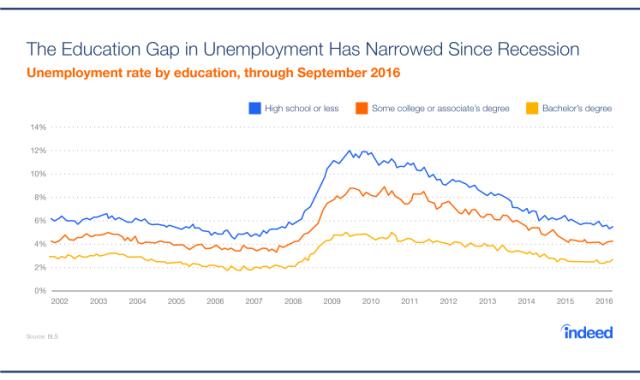Indeed Jobs Data
