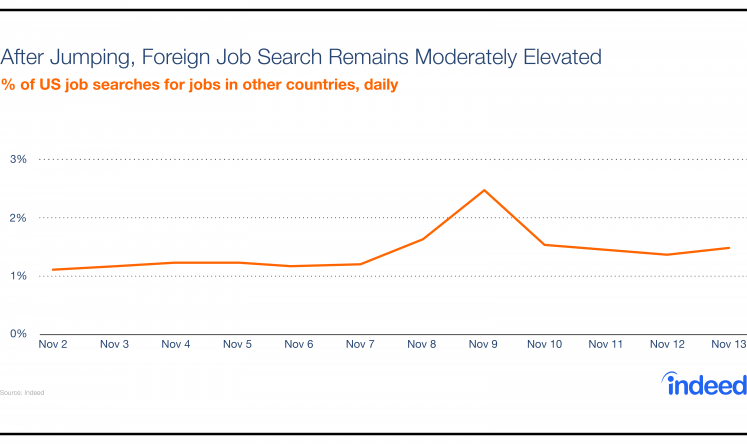 After jumping, foreign job search remains moderately elevated