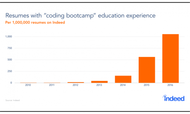 coding bootcamps on the rise in indeed's database