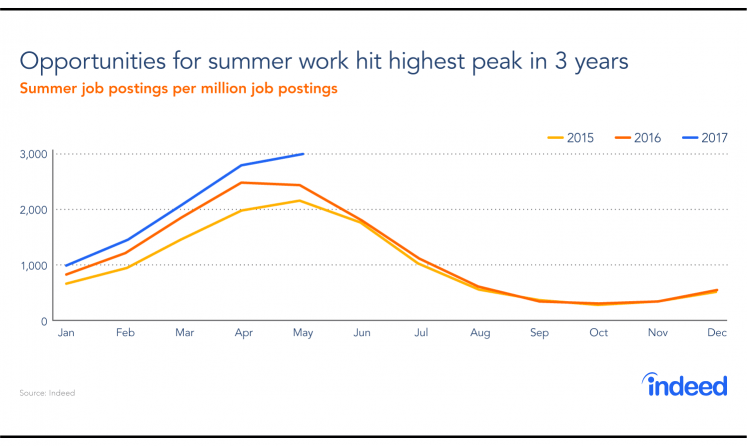 When Summer Is No Vacation: What You Need To Know About Summer Jobs