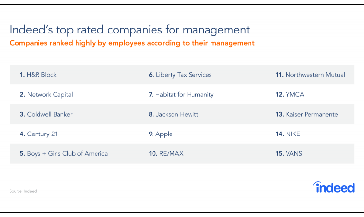 The Leaders Of Leadership: Companies With The Best Management In 2017