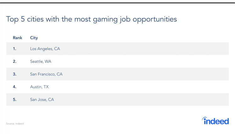 Top cities with the most gaming job opportunities