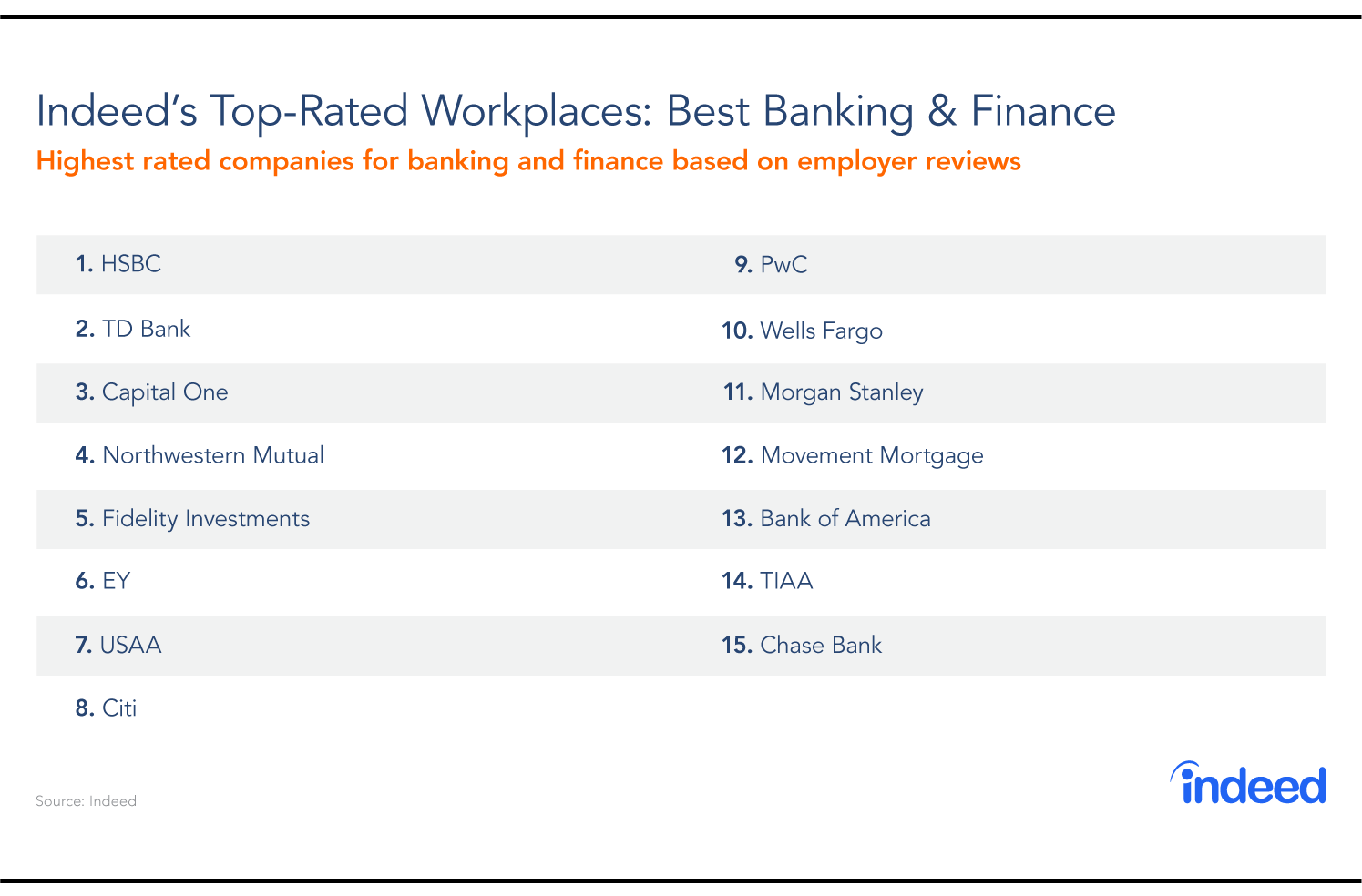 Good As Gold: Top-Rated Workplaces Banking And Finance 2018