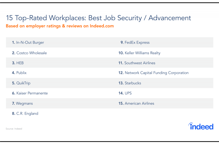Top-Rated Workplaces For Job Security And Advancement