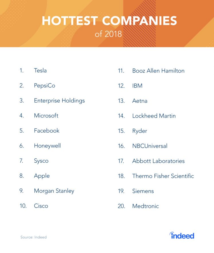 The 20 Hottest Companies For Job Seekers In 2018