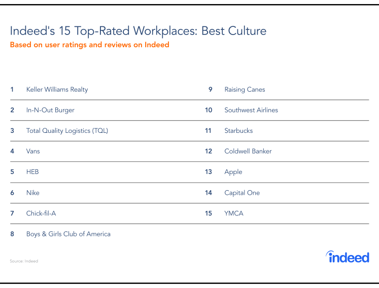 Top-Rated Workplaces: Culture
