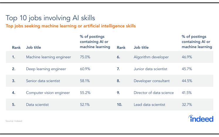 REPORT: Top 10 AI Jobs, Salaries And Cities