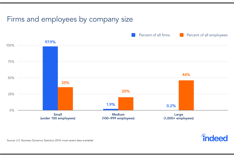 Startup Vs. Giant: Tech Workers Weigh In On Company Size